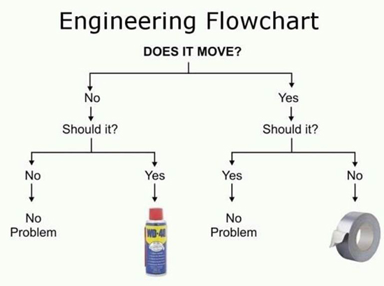 bike_flowchart british cycle supply tech help files boyer ignition triumph wiring diagram at mifinder.co